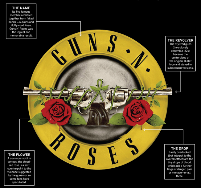 guns-and-roses-logo-significado